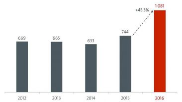 The quantity of patents granted increased by 45.3 per cent in 2016 – the highest growth in 10 years.