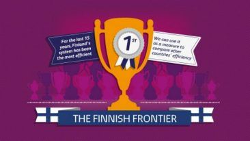 Finland gets best value for spending and results in international education study.