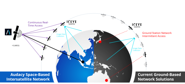 Enabling an almost real-time flow of SAR-imagery will provide new use-cases for ICEYE's data.