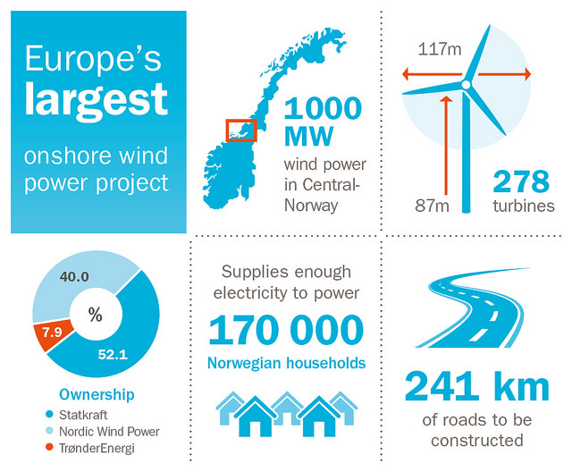 The Fosen Vind windfarm will become Europe's biggest windfarm upon completion in 2020.