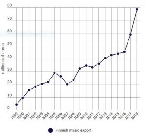 From Bomfunk MCs to ALMA - Finnish music exports have taken off in the new millenium.