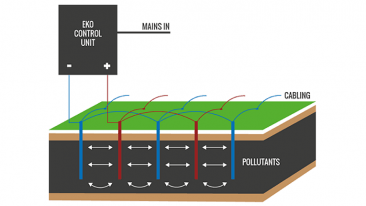According to the company, EKOGRID is the world's only in-situ remediation solution based on the groundbreaking electro kinetic oxidation method.