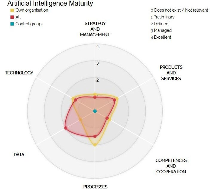 VTT's online tool reveals an organisation's AI readiness across six dimensions.