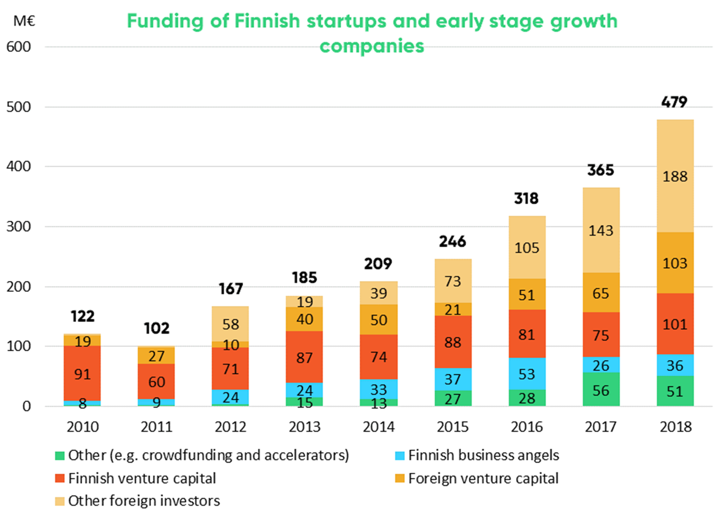 Foreign venture capital investments grew 58 per cent and other foreign investments rose by 31 per cent year on year.
