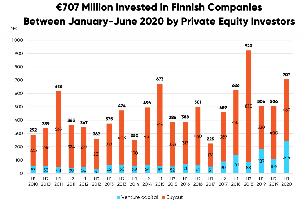 graph of Finnish startup scene funding 2020