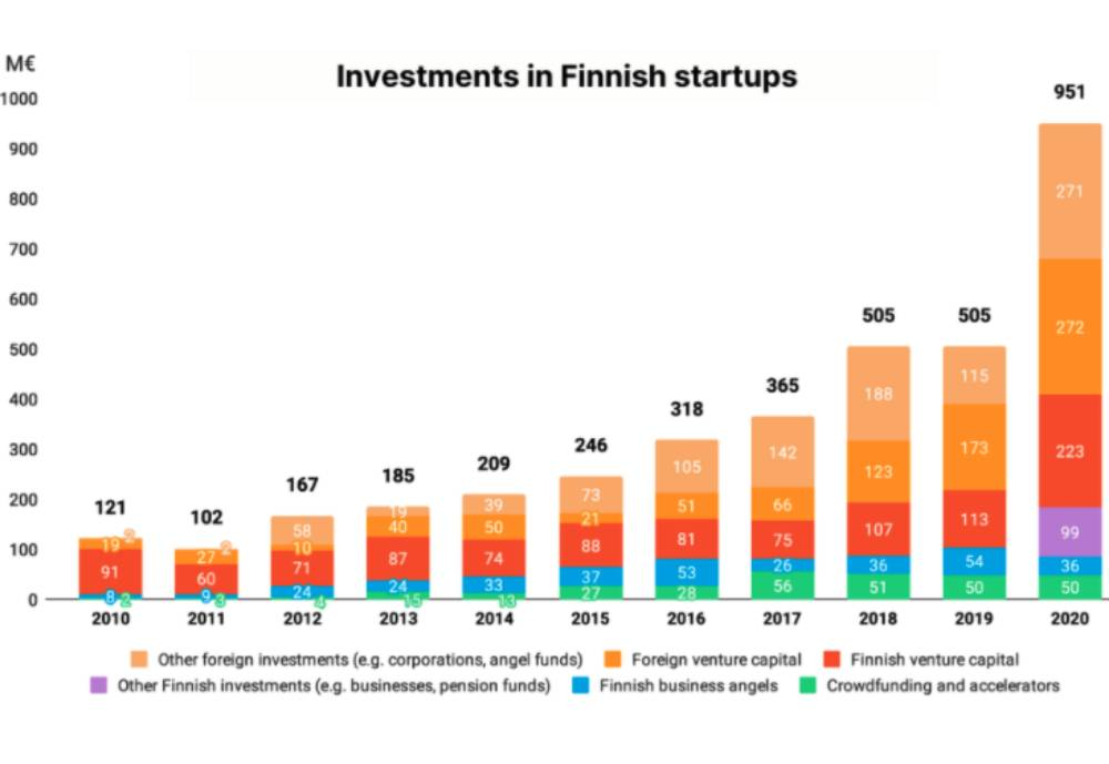 Graph representing investments in Finnish startups in recent years